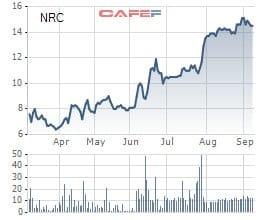 Netland (NRC) chào bán triệu cổ phiếu, tăng VĐL lên gấp 4 lần